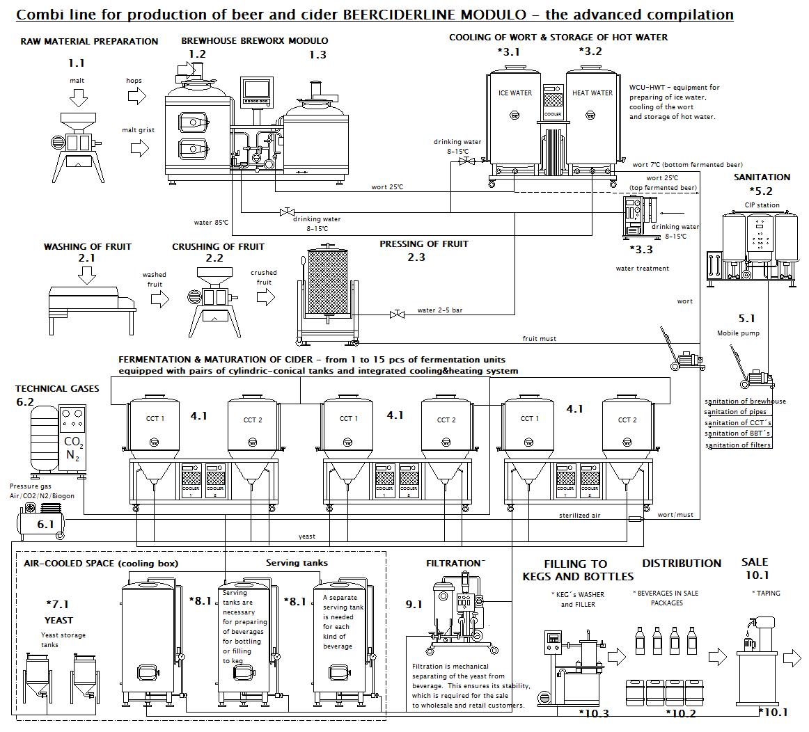 BeerCiderLine Modulo - technical scheme
