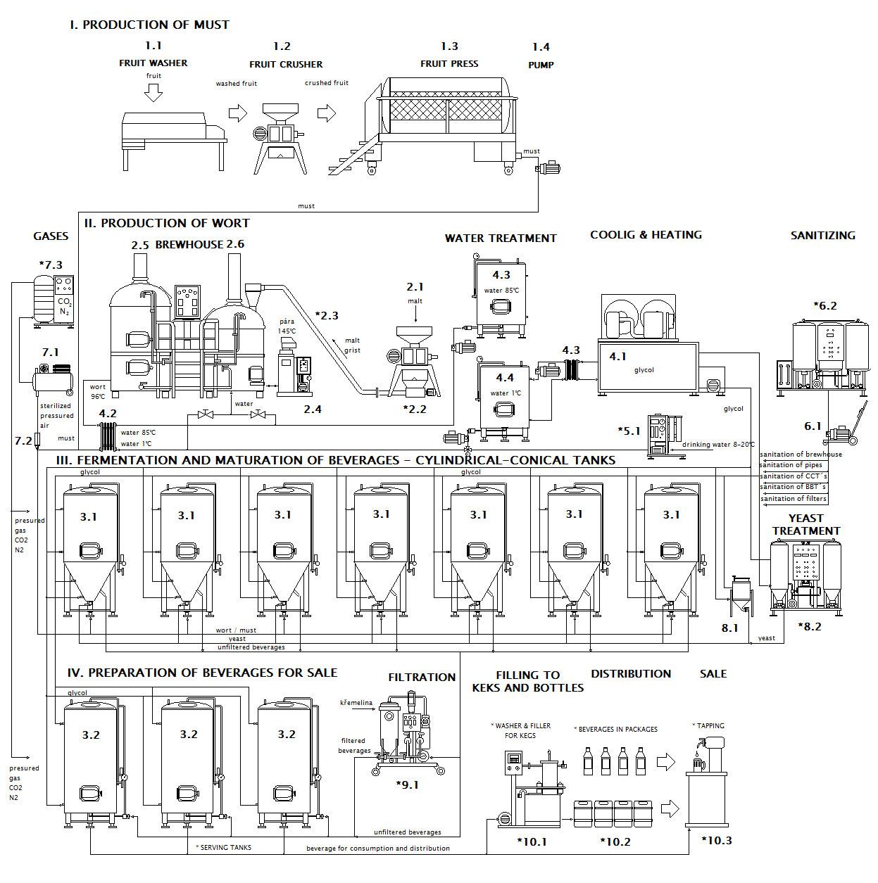 BeerCiderLine Profi - technical scheme