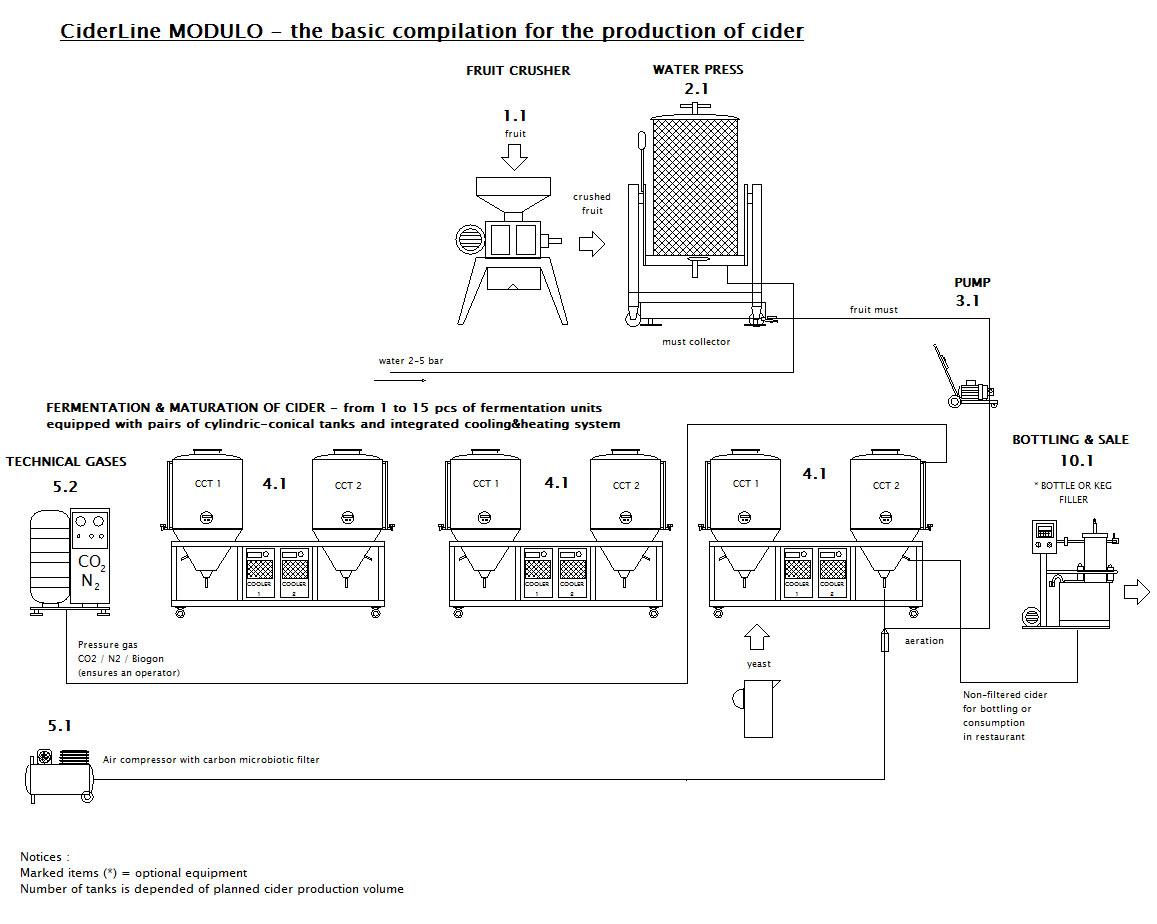 Production line for cider CiderLine Modulo