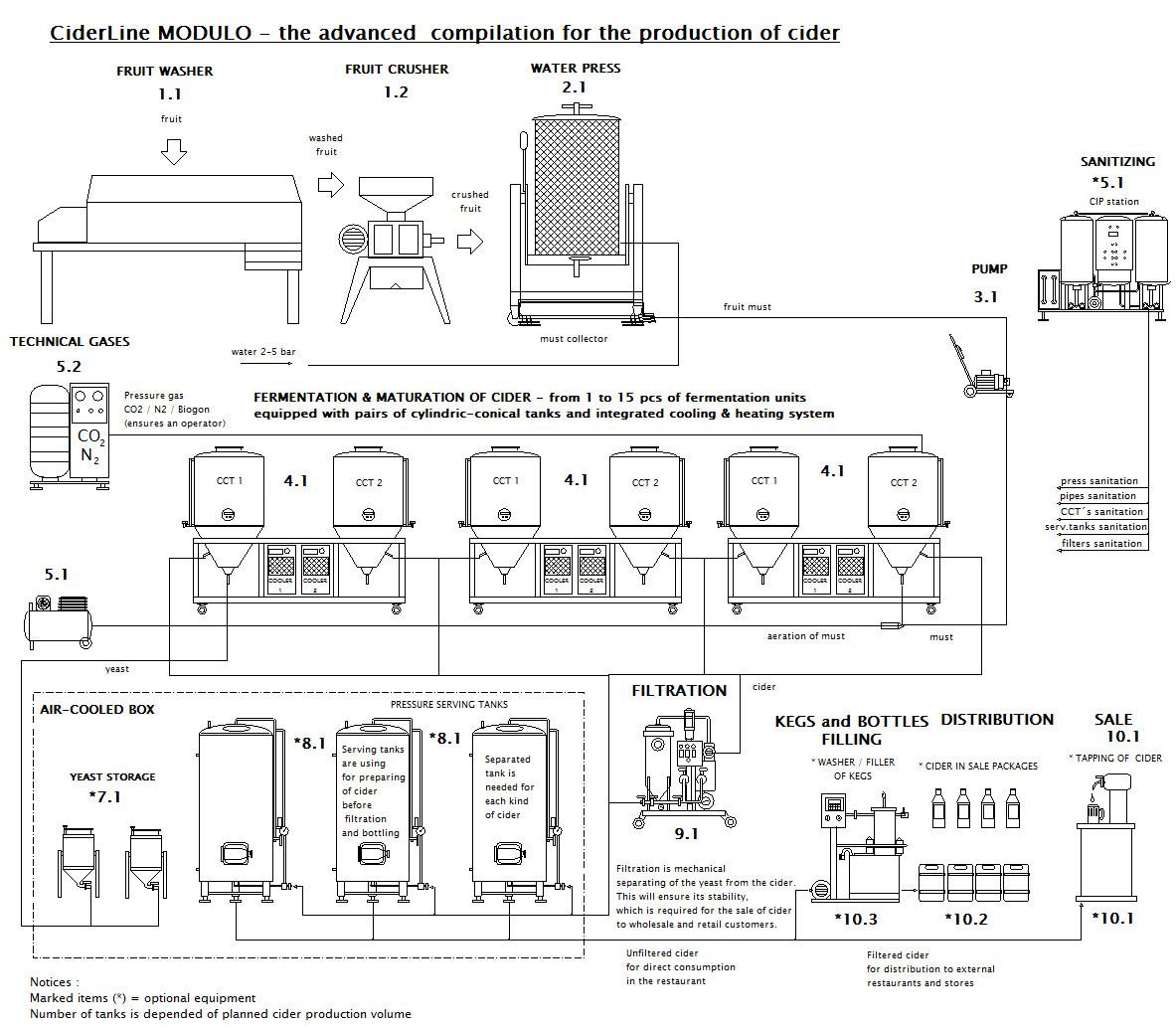 Cider production line CiderLine Modulo scheme