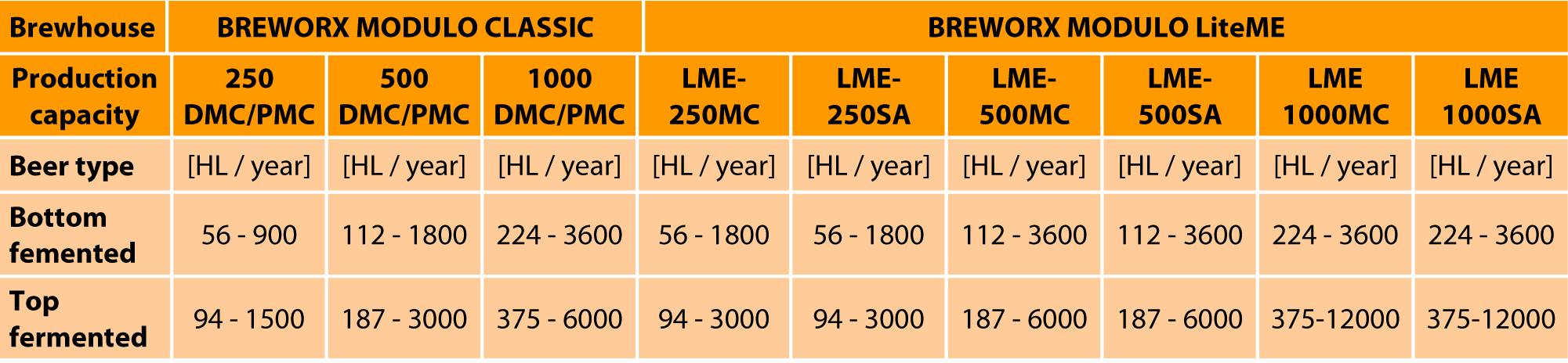 breworx-modulo-production-capacity-tab-en