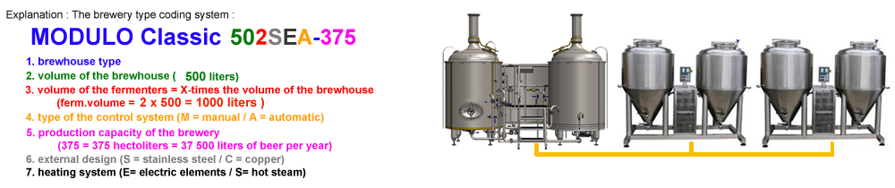 fabrikë birre-type-shpjegim-1000x180-1modulo