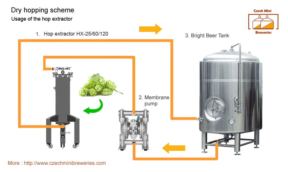 Dhe Hops Extractor Equipment For Flavoring Of Beer