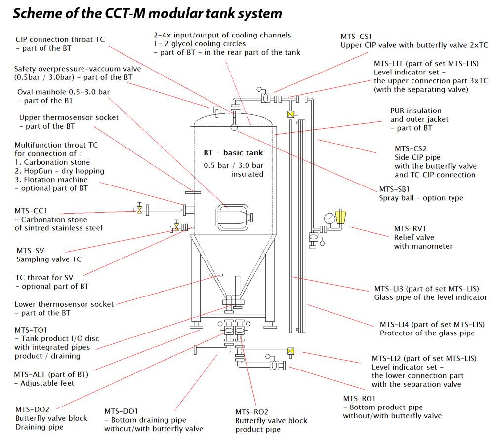 CCT M scheme 03EN 1000x900 - CCTM | Modular cylindrically-conical tanks (modular beer fermenters)
