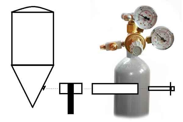 Carbon dioxide system
