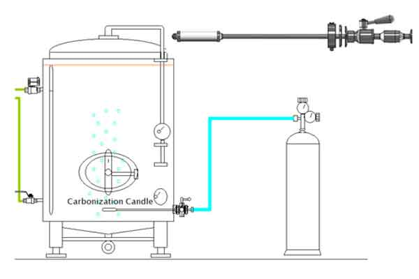 Equipment for an aeration, oxygenation and carbonization of beverages.