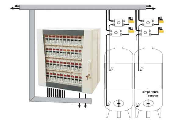 Measure and control systems for the hot brewing process and the beer fermentation process