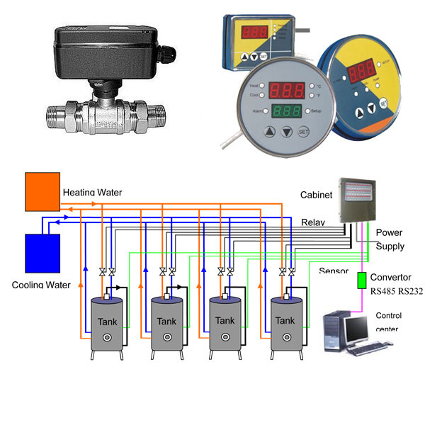 Temperature measure and control system for the tanks